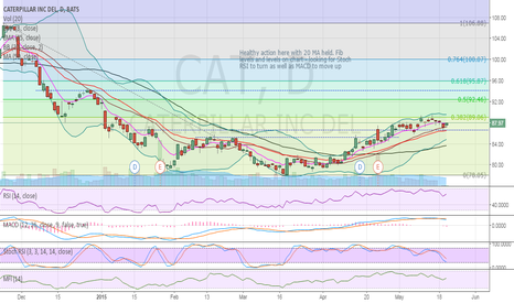 CAT: $CAT on daily