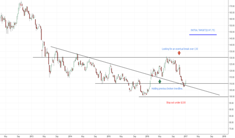 GLD: Still biased to the long side(GOLD)