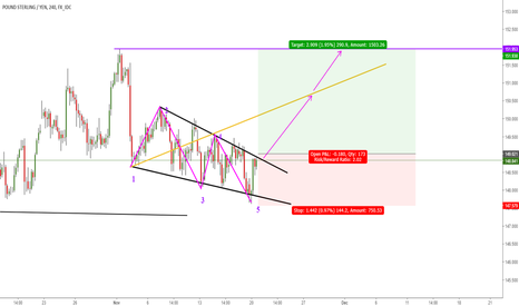 GBPJPY: WOLFE WAVE PATTERN