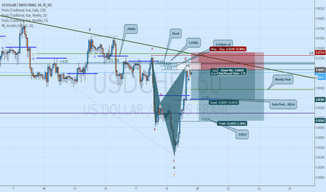 USDCHF: Short USDCHF: Bearish Shark to Pivots