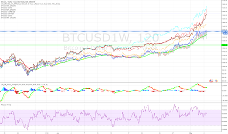BTCUSD1W: The bear opens it's mouth...