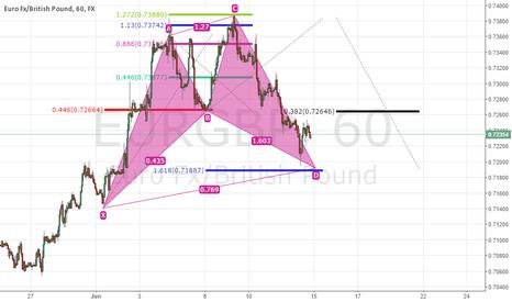 EURGBP: EUR/GBP 1H