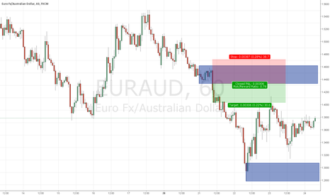 EURAUD: H1 supply and demand short
