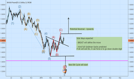 GBPUSD: Potential Move - EW Completed ? New Cycle ?