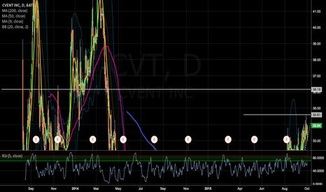 CVT: CVT continuing to move upwards