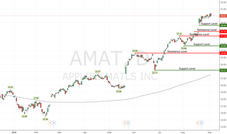 AMAT: Price is at the round number resistance