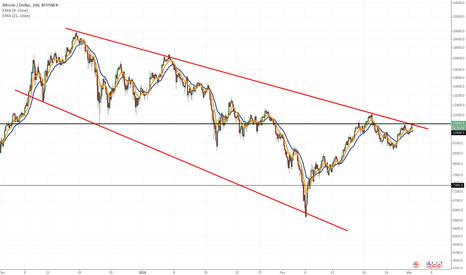 BTCUSD: Bitcoin rompendo linha de tendência de baixa (LTB)