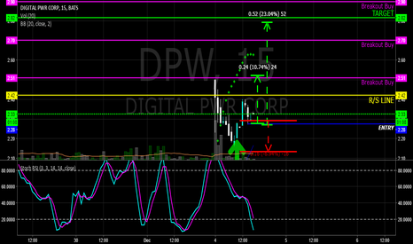 DPW: $DPW GOT 2.28 ENTRY ON THE HANDLE, LOOKING FOR T1-2.25 T2-2.80