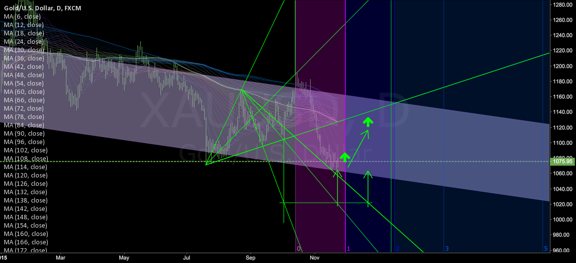 GOLD LONG DAILY CHART