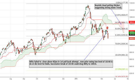 NIFTY: Nifty failed to  close above Kijun in 1st pull back attempt