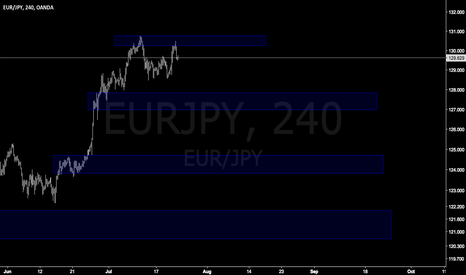 EURJPY: EURJPY retested now dump easy trade