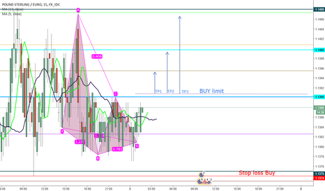 GBPEUR: First analyse GBP/EUR