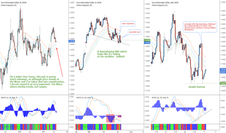 EURCAD: EURCAD - Sentiment and technicals point to a bounce