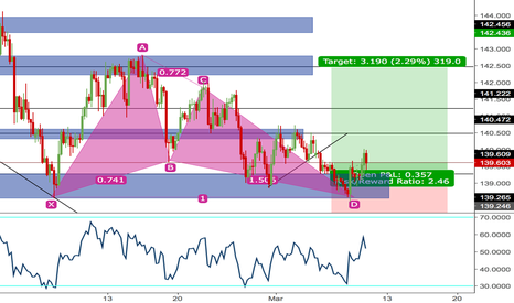 GBPJPY: great