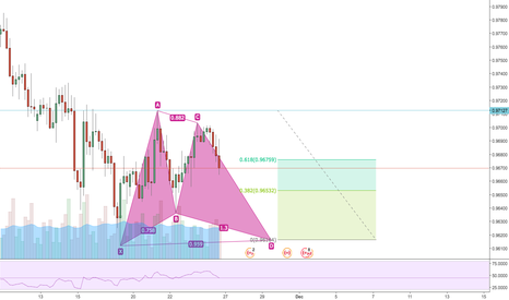 AUDCAD: Gartley Pattern