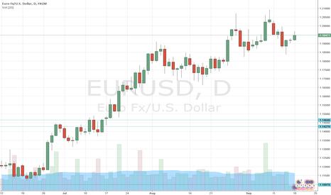 EURUSD: EURUSD: long for 1.2250