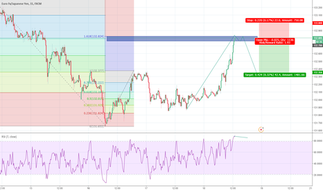 EURJPY: EURJPY await double top RSI Div before engage a short entry