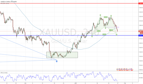 XAUUSD: XAUUSD: Bullish Bat Pattern