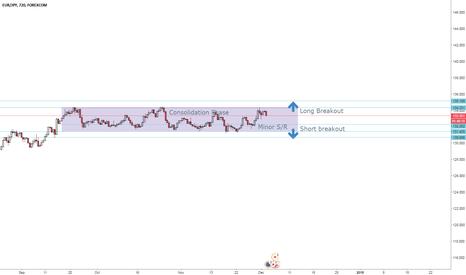 EURJPY: Trend Line Tunnel - EUR/JPY 12H