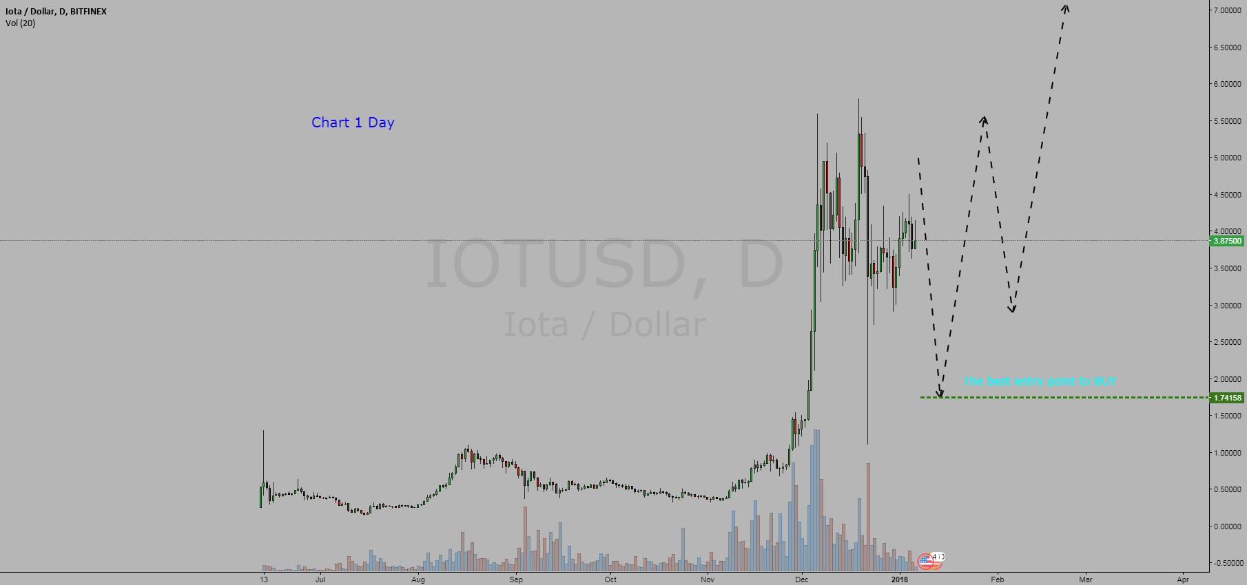 Cryptocurrency Iota / Dollar = BUY