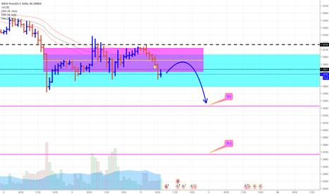 GBPUSD: GBP/USD Sterling 1HR Update**Short Setup**
