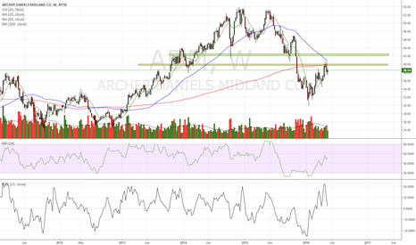 ADM: ADM - holding up quite well, but capped by 200 MA...