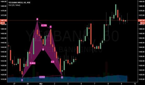 YESBANK: Bullish Bat at Demand Zone gives a fillip to YesBank