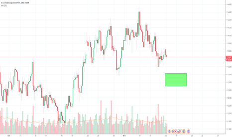 USDJPY: Orders for a Buy Trade