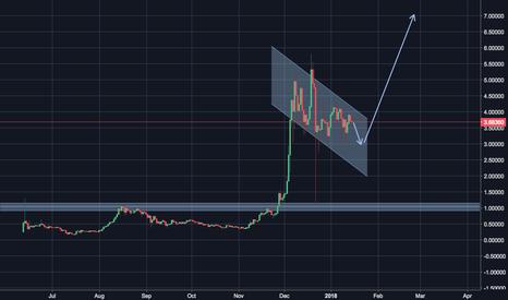 IOTUSD: IOTA Price Prediction
