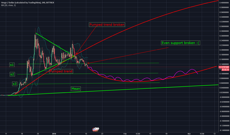 XVGUSD: XVG Confirmed bearish and will take loong to recover