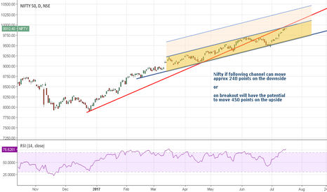 NIFTY: Nifty: What the chart is saying...