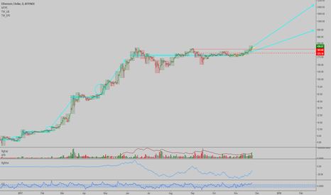 ETHUSD: ETHUSD: Update and forecast