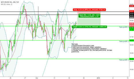 "USOIL: ""Trade what you see not what you think"" Bearish Sentiment"