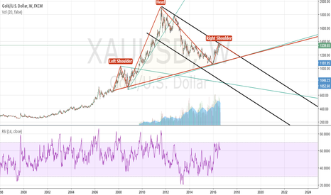 XAUUSD: Multi-year bearish head and shoulders in formation