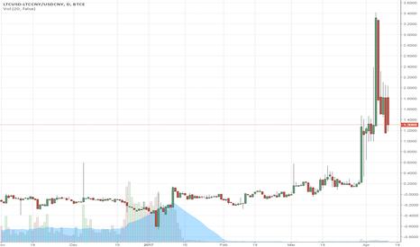 LTCUSD-LTCCNY/USDCNY: OKCoin VS BTCE: LTC Price Converted to USD/ Displaying Diff