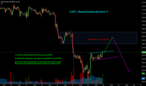 CAPF: Capf : Channel breakout then down ?!