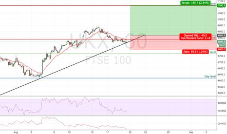 UKX: FTSE long