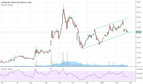 GITANJALI: gitanjali near channel support