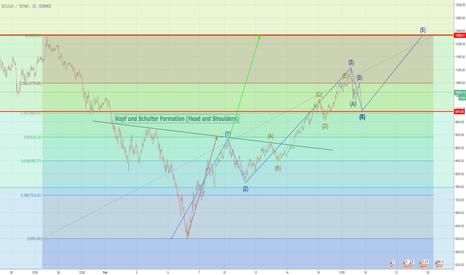 BTCUSDT: BTC/USD Eliot Wave, Fibonacci, Kopf und Schultern