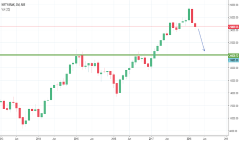 BANKNIFTY: Banknifty Target 2018 20000 level