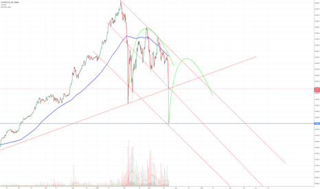 US30USD: DJI to 22600 before bounce.