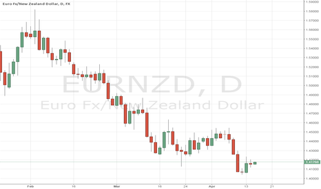 EURNZD: EURNZD Potential buy