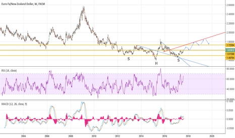 EURNZD: EN for very long term trade Weekly chart