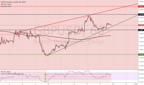 GBPUSD: GBPUSD in a rising wedge looking at 1.2574
