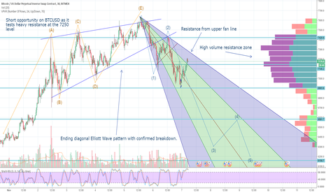 XBTUSD: Bitcoin correction is just getting started...