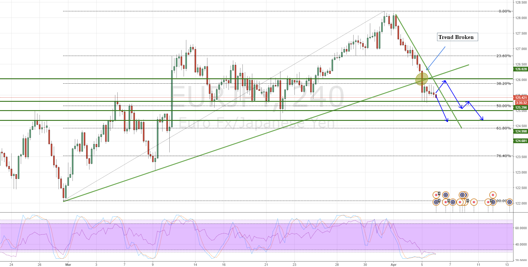 EURJPY, another breakout?