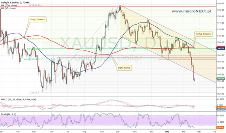 XAUUSD: GOLD - death cross 21.02.2013