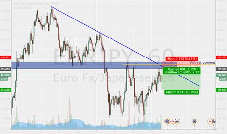 EURJPY: Confluences on EUR JPY