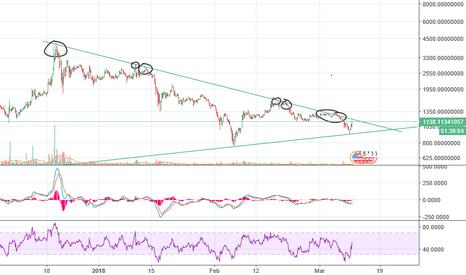 BCCUSDT: Bitcoinc cash huge breakout, be ready