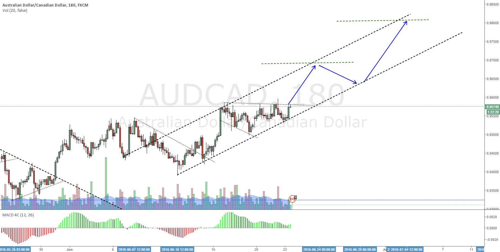 AUD wave 3 completion, then 4 and 5